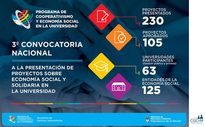 Activa participación del CGCyM en el Programa Cooperativismo y Economía Social en la universidad de la SPU